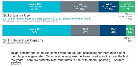 energy stat - The Texas Advantage – The Energy Market